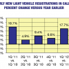 State Car Dealers See 27.4% Surge In Sales