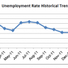 SLO & State Jobless Rates Fall