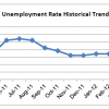 SLO Jobless Rate Falls Again