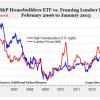 Lumber Prices Hit 7 Month High