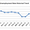 SLO Jobless Rate Falls To 7 Percent