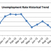 Valley Jobless Rate Tumbles