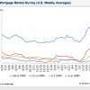 Mortgage Rates Roiling From Taper Talk
