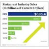 Restaurant Sales Up 3.6% In 2013