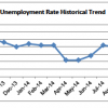 SLO Jobless Rate Drops To 4.6%
