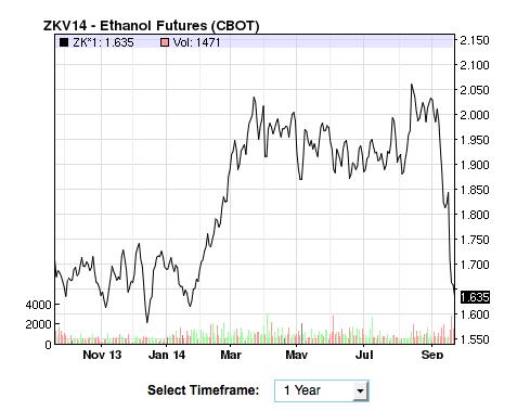Falling ethanol price
