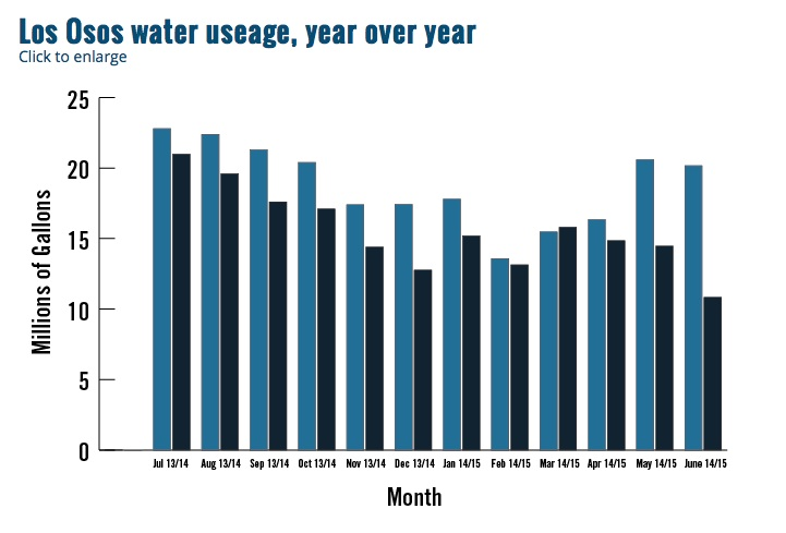 LO Water use 2015-07-26 at 7.57.14 AM
