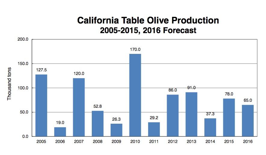 olives USDA  at 8.00.40 AM