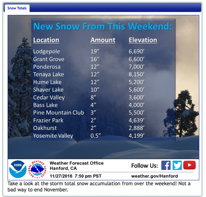 NWS report Monday